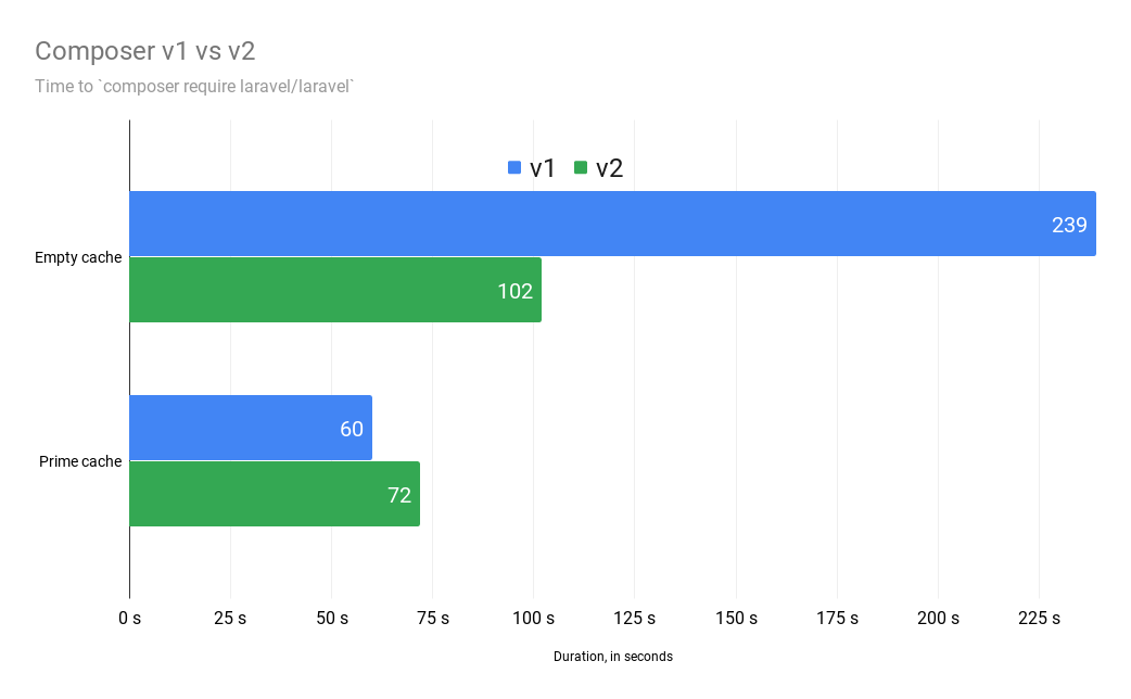 A chart showing installation for larave/laravel package on Composer v1 and v2